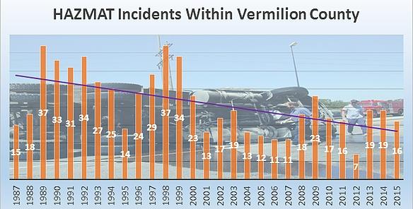 Hazmat Incidents